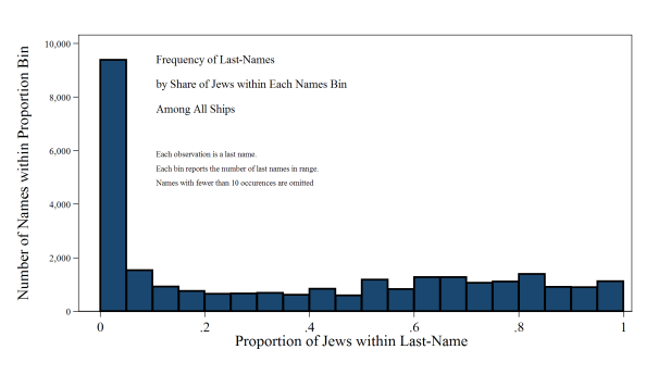 Distribution of last names by their Jewishness, all ships
