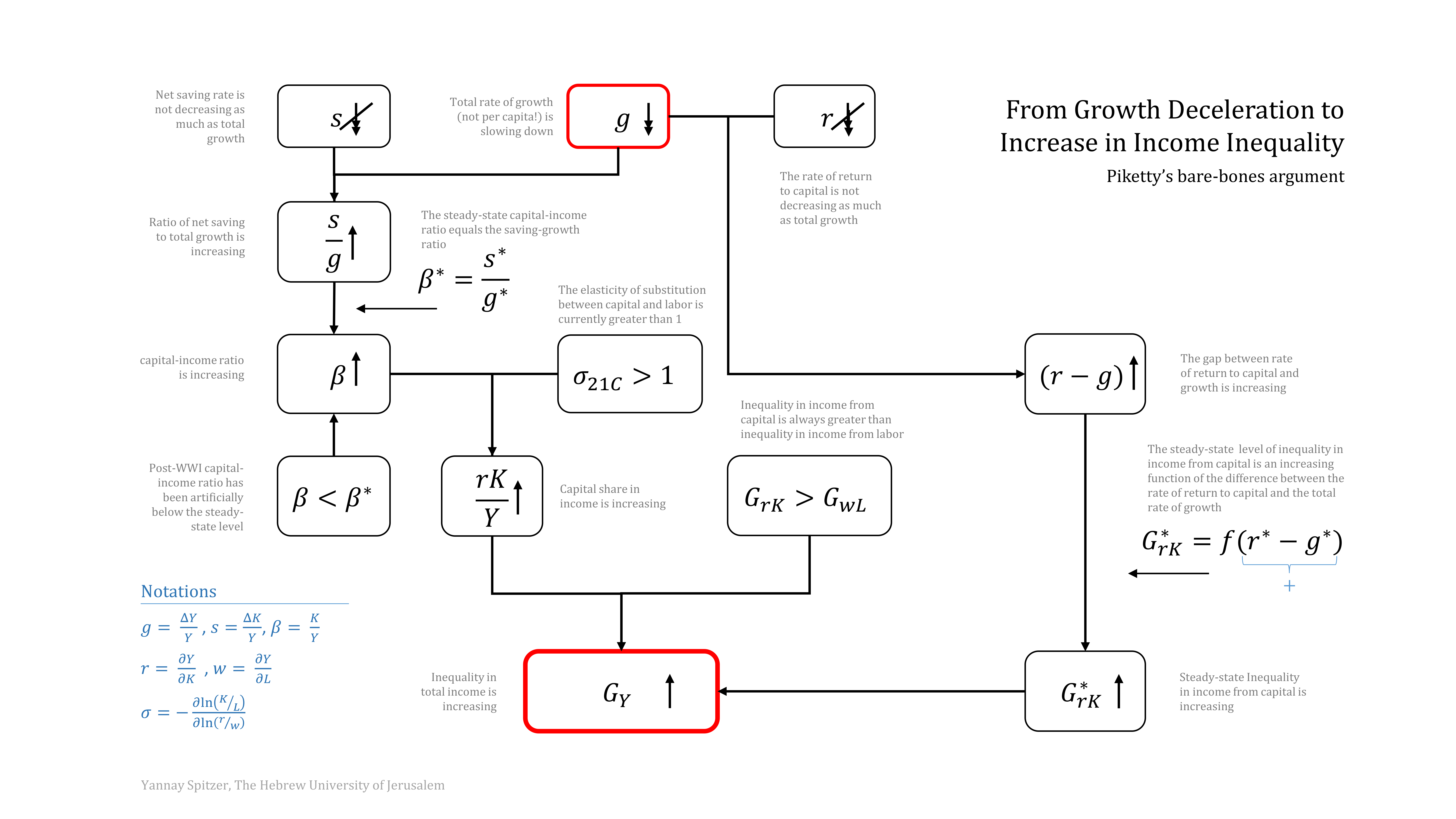 Pikettys bare bones argument yannay spitzer on the economics of inequality in the pep program philosophy econ poli sci at the hebrew university i drafted this flow chart to help students make nvjuhfo Images